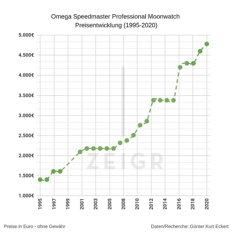 Omega Speedmaster Moonwatch Preisentwicklung 1995-2020 Grafik