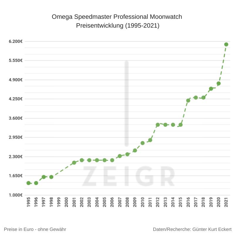 Omega Speedmaster Professional Moonwatch Preisentwicklung 1995-2021 Grafik