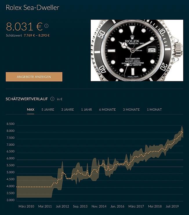 Rolex Sea-Dweller 16600T Preisentwicklung