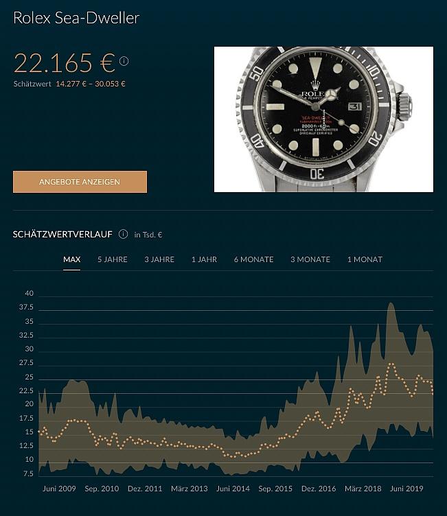 Preisentwicklung Rolex 1665